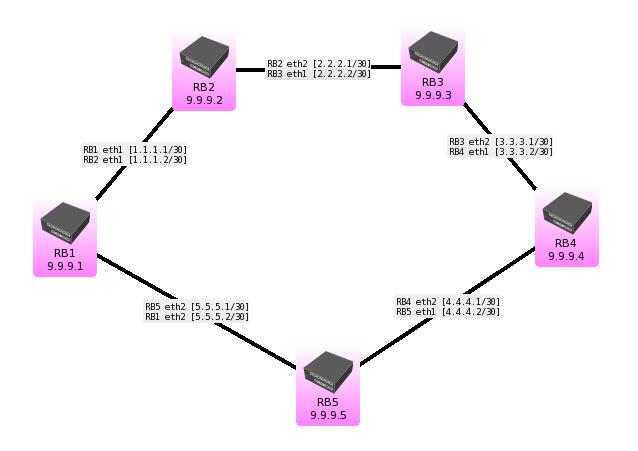 Multiple VPLS - Different paths - MikroTik